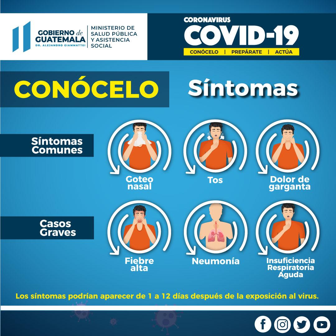 Sintomas del Coronavirus